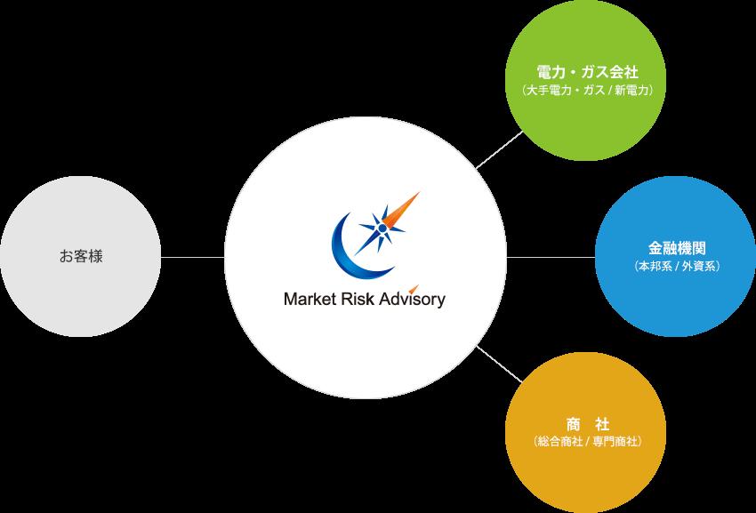 弊社の広範なネットワークの中から、お客様の価格リスクマネジメントに必要な最適なパートナーのご紹介も可能