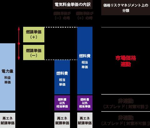 電気料金単価の内訳02