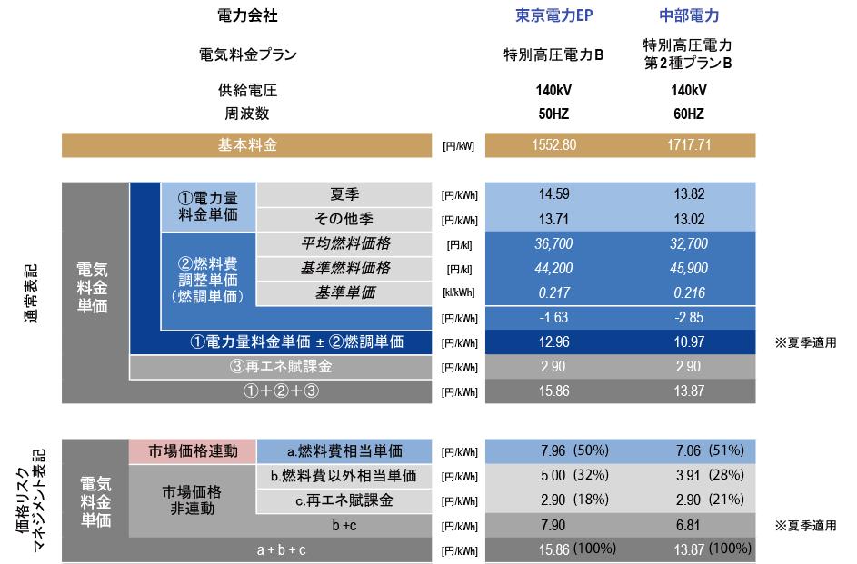 (代表例として)大手2社の電気料金単価の内訳(公表料金メニューベース2018年9月)