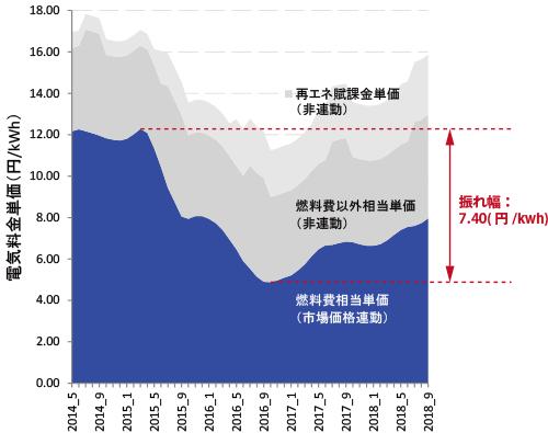 東京電力EP / 特別高圧電力B(140kV供給)