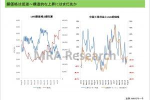 銅価格は低迷~構造的な上昇にはまだ先か
