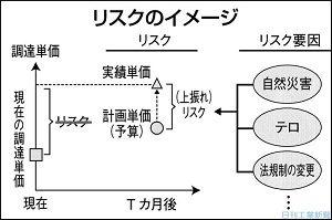 日刊工業新聞連載『調達コストのリスク管理(2)部門・役職問わず応用可能』