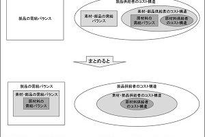 調達コストのリスク管理(3)「原材料→部品→製品」の流れ