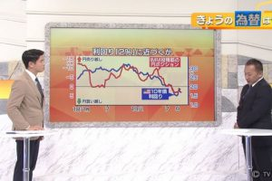 テレビ東京「モーニングサテライト」に深谷が出演しました。