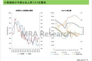 小麦価格の予期せぬ上昇リスクを警戒