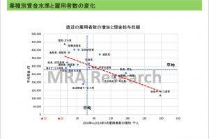 業種別賃金水準と雇用者数の変化