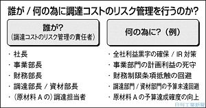 """調達コストのリスク管理(7)リスクへの""""手の打ち方"""""""