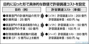 日刊工業新聞連載『調達コストのリスク管理(8)許容コストの設定』