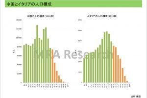 中国とイタリアの人口構成の比較