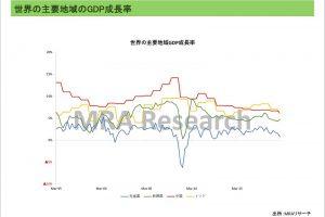 世界の主要地域のGDP成長率