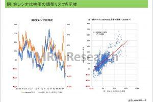 銅・金レシオは株価の調整を示唆