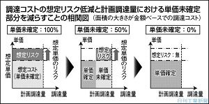 日刊工業新聞連載『調達コストのリスク管理(17)想定リスクの低減』