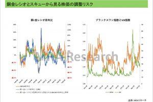 銅金レシオとスキューから見る株価の調整リスク