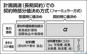 日刊工業新聞連載『調達コストのリスク管理(20)契約時部分値決め』