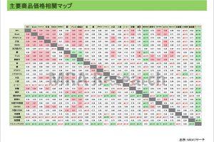 主要商品価格相関マップ
