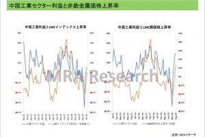 中国工業セクター利益と非鉄金属価格上昇率