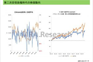 第二次安倍政権時代の株価動向