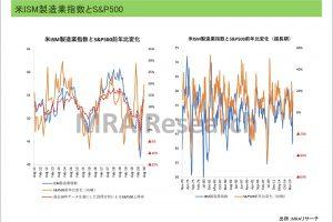 米ISM製造業指数とS&P500