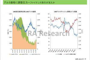 アルミ価格に調整圧力~ファイナンス取引が下支えか