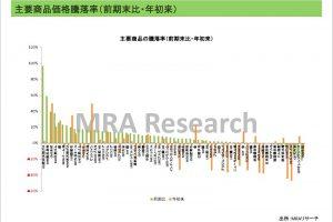 主要商品価格騰落率(前期末比・年初来)