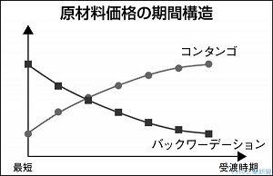 日刊工業新聞連載『調達コストのリスク管理(26)受渡時期による価格の違い』