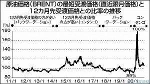 日刊工業新聞連載『調達コストのリスク管理(27)バックワーデーション』