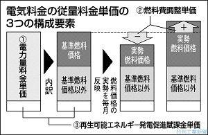 日刊工業新聞連載『調達コストのリスク管理(29)光熱費の調達単価リスク』