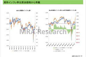 期待インフレ率は原油価格から乖離