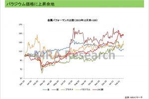 パラジウム価格に上昇余地