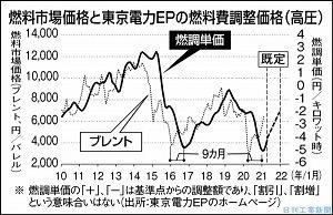 日刊工業新聞連載『調達コストのリスク管理(35)電力の調達単価と燃料市場価格』