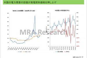 中国の発電需要の回復が発電燃料価格を押し上げ