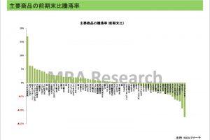 主要商品価格騰落率