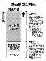 日刊工業新聞連載『調達コストのリスク管理(40)調達コストのリスクの取り方』