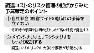 日刊工業新聞連載『調達コストのリスク管理(47)調達観点からの予算策定ポイント』