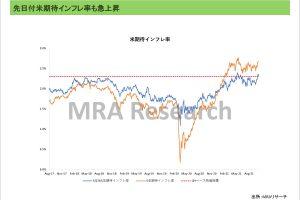 先日付米期待インフレ率も急上昇