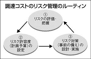 日刊工業新聞連載『調達コストのリスク管理(49)エネ価格高騰と来年度予算策定』